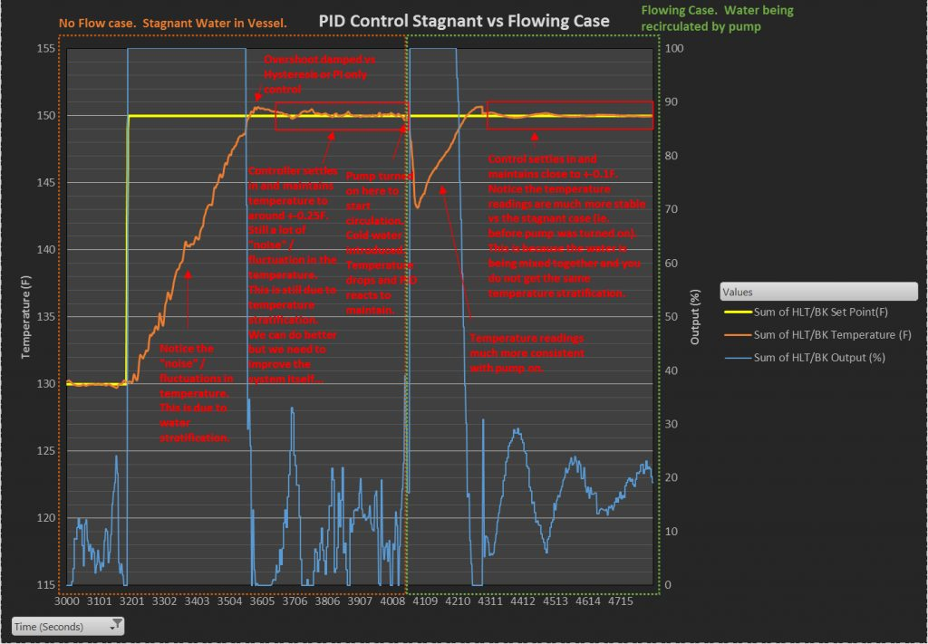 PID Control Stagnant vs Flowing